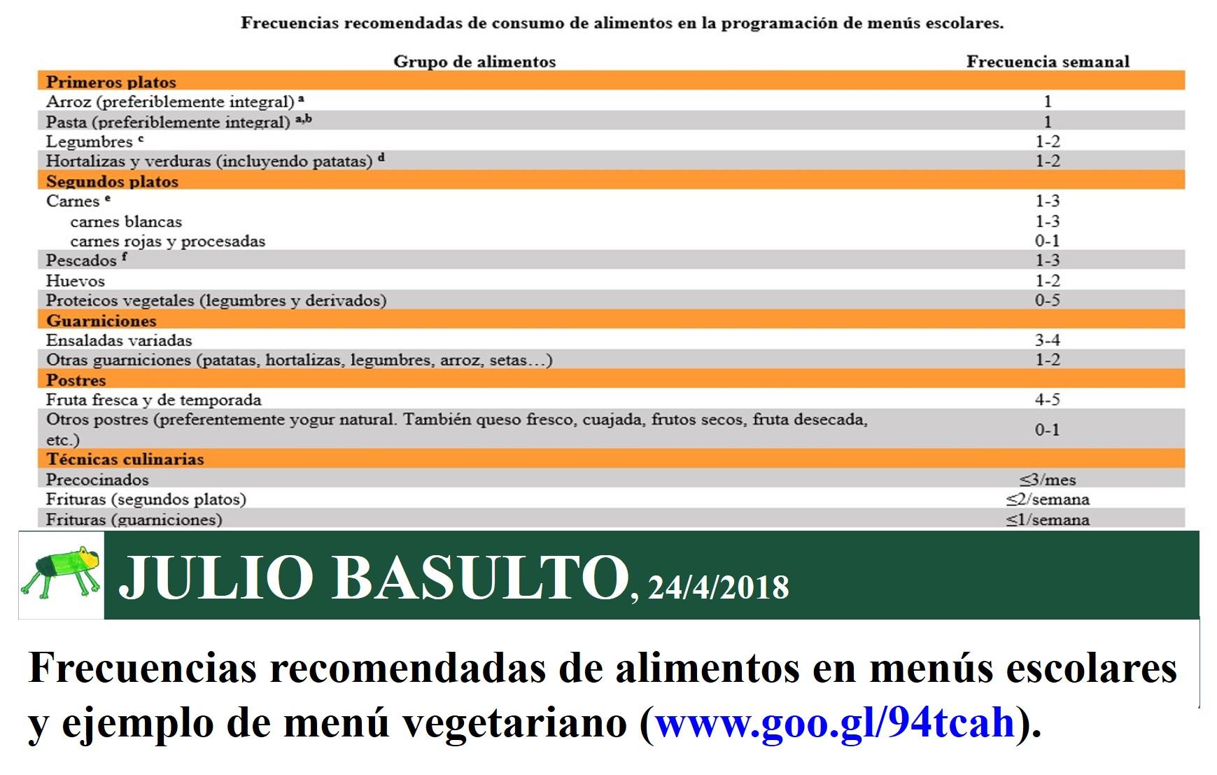 Frecuencias recomendadas de alimentos en menús escolares y ejemplo de menú vegetariano